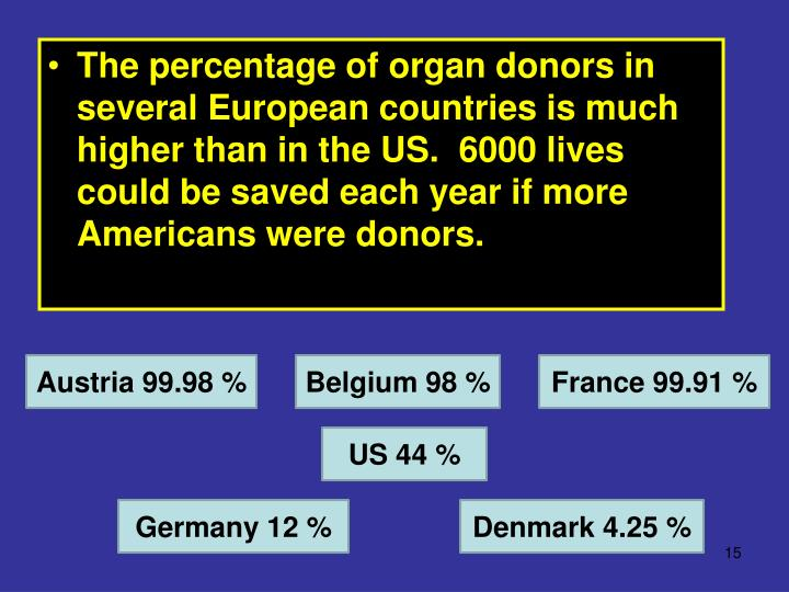The percentage of organ donors in several European countries is much higher than in the US.  6000 lives could be saved each year if more Americans were donors.