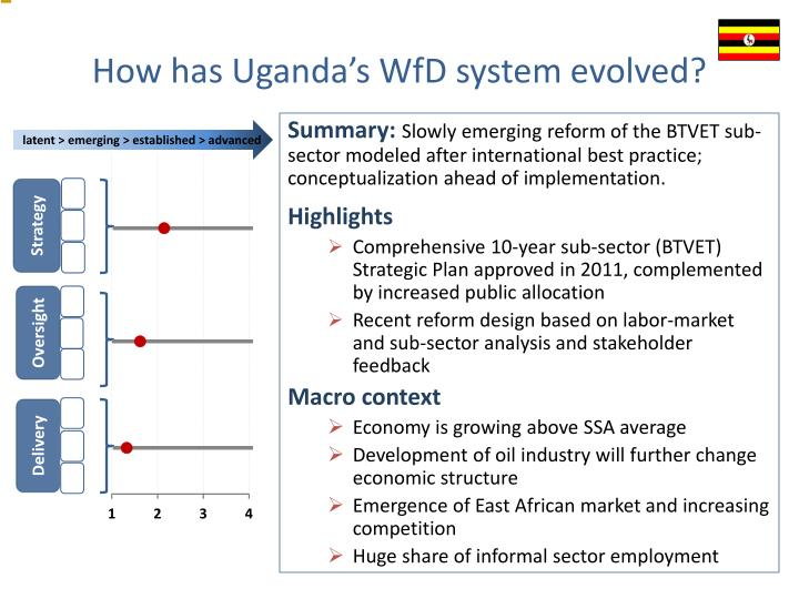 How has uganda s wfd system evolved