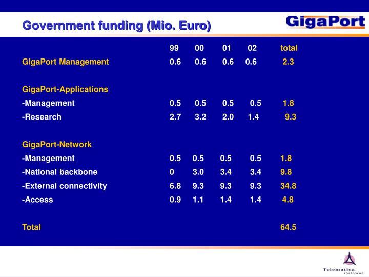 Government funding (Mio. Euro)