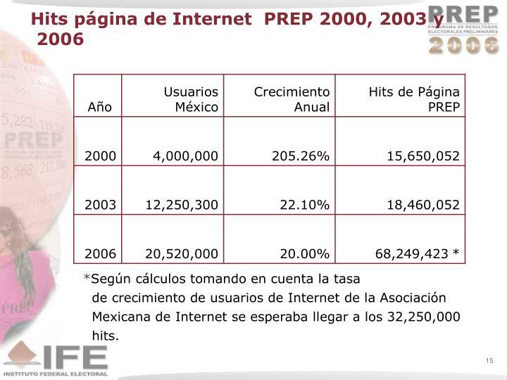Hits página de Internet  PREP 2000, 2003 y