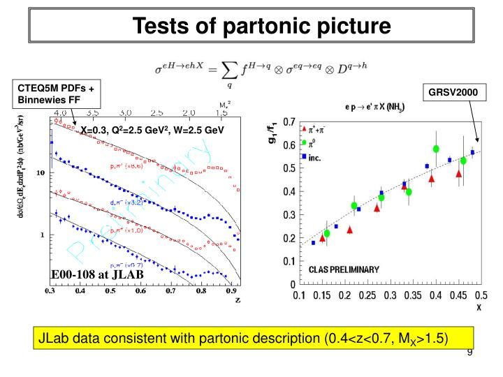Tests of partonic picture