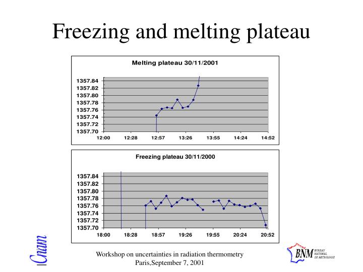Freezing and melting plateau