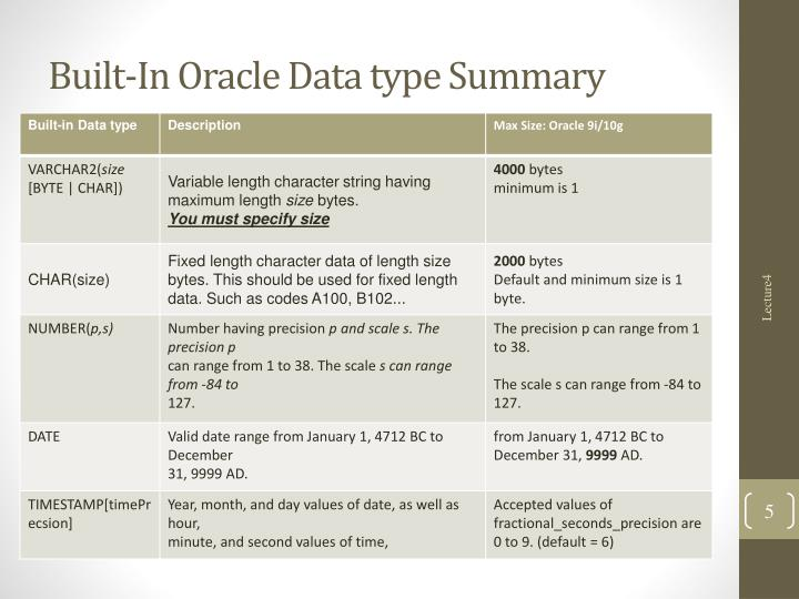Built-In Oracle Data type Summary