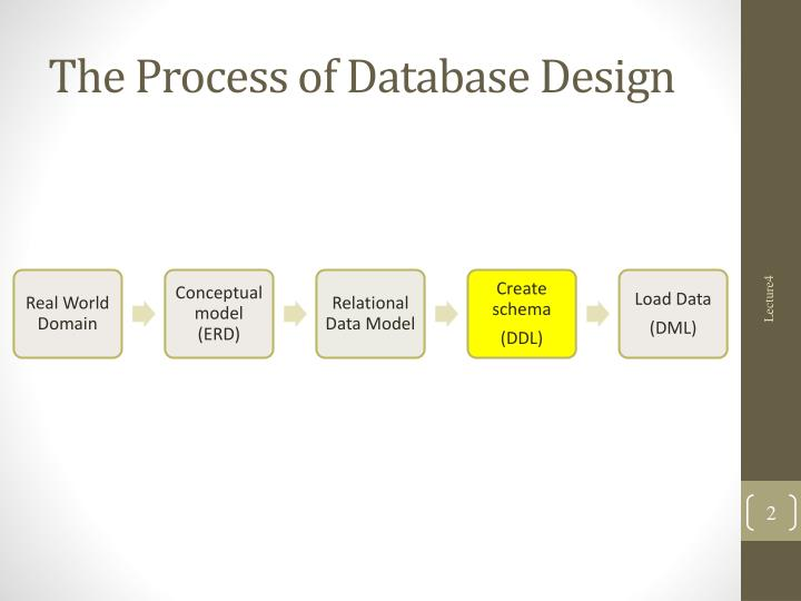 The process of database design