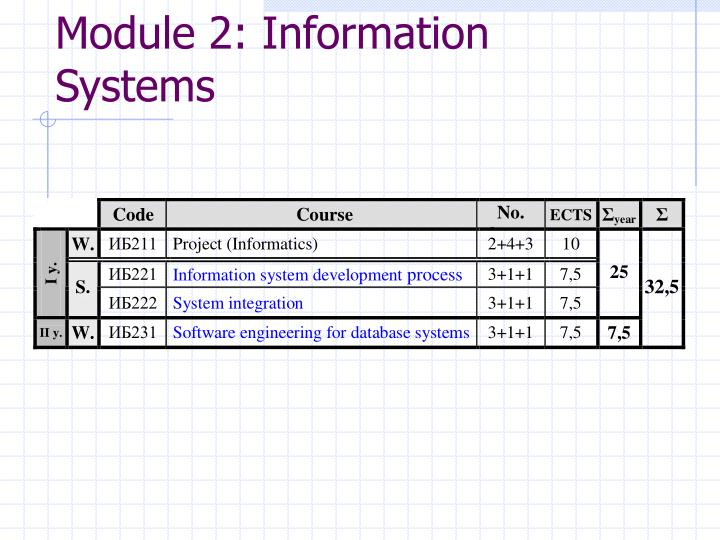 Module 2: Information  Systems