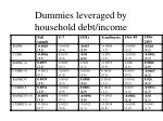 dummies leveraged by household debt income