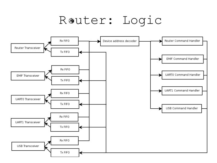 R uter: Logic