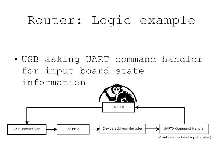 Router: Logic example