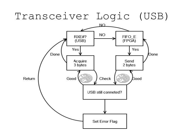 Transceiver Logic (USB)