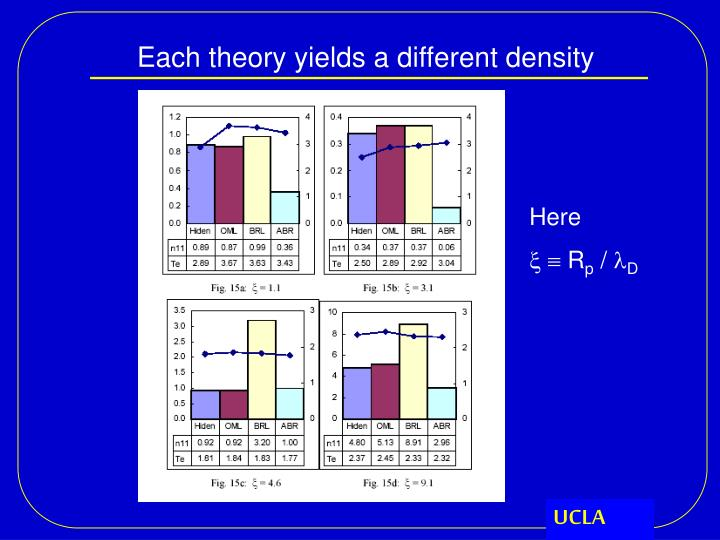 Each theory yields a different density