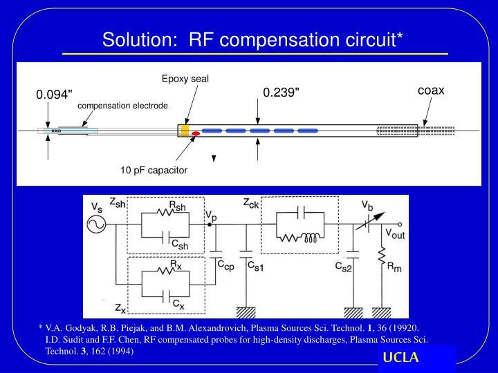 Solution:  RF compensation circuit*