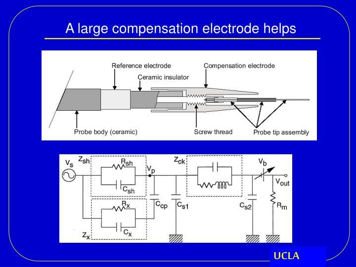 A large compensation electrode helps
