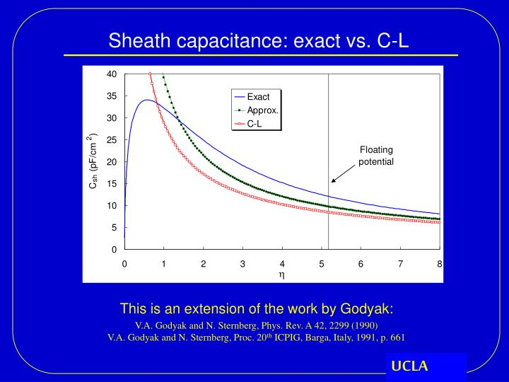 Sheath capacitance: exact vs. C-L