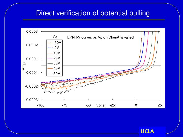 Direct verification of potential pulling