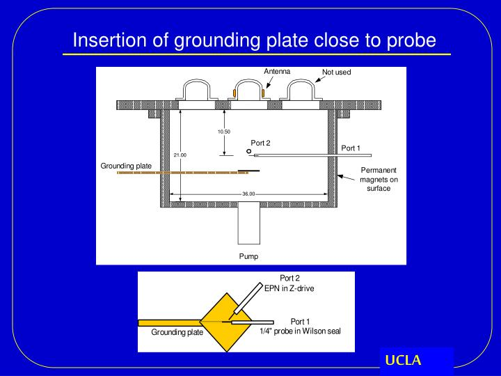 Insertion of grounding plate close to probe