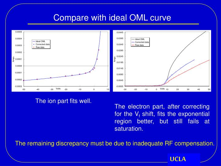 Compare with ideal OML curve