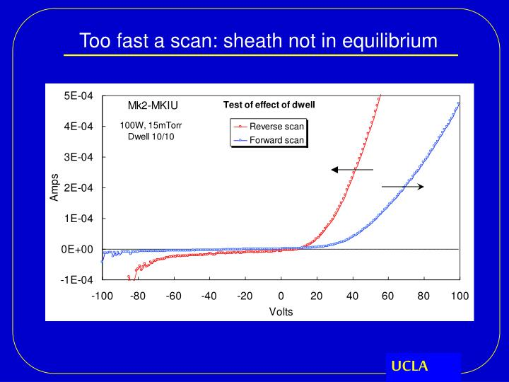Too fast a scan: sheath not in equilibrium