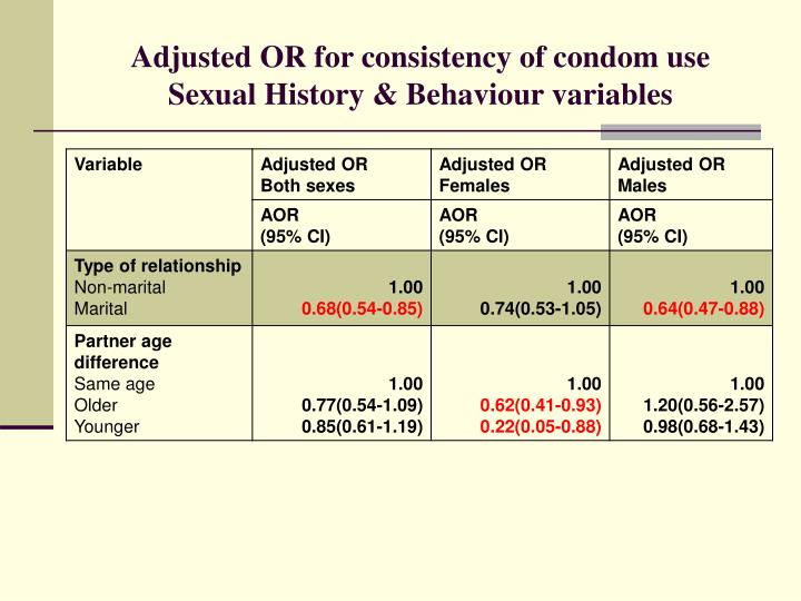 Adjusted OR for consistency of condom use