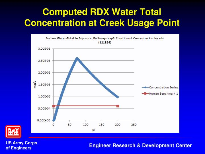 Computed RDX Water Total Concentration at Creek Usage Point