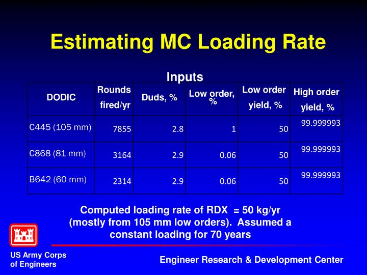 Estimating MC Loading Rate