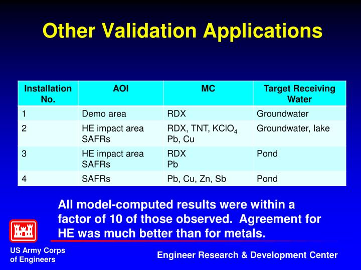 Other Validation Applications