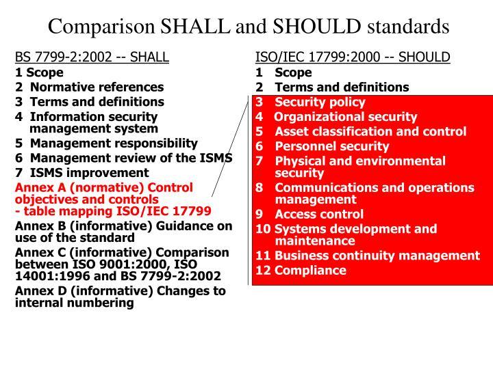 BS 7799-2:2002 -- SHALL