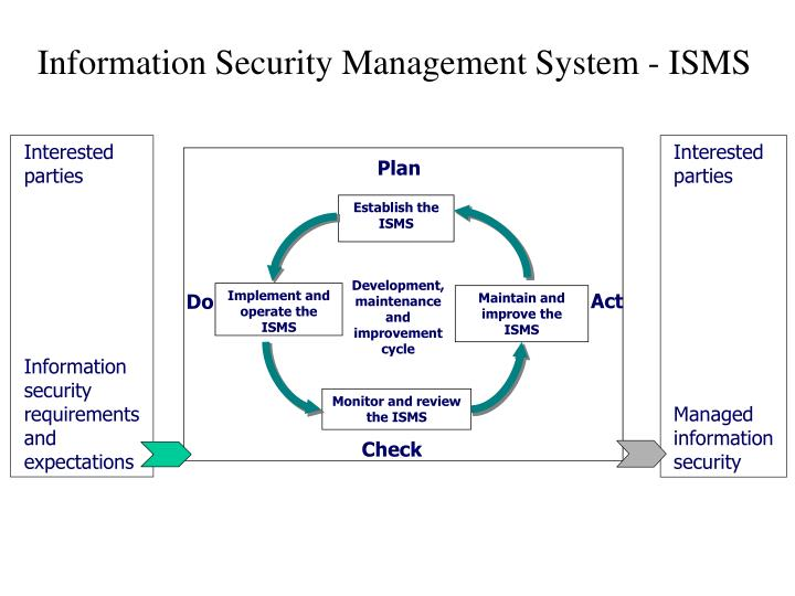 Information Security Management System - ISMS