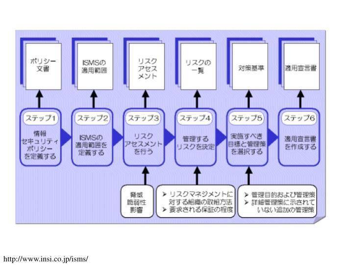 http://www.insi.co.jp/isms/