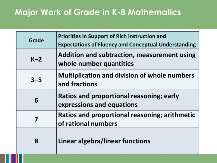 Major Work of Grade in K-8 Mathematics