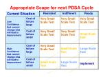 appropriate scope for next pdsa cycle1