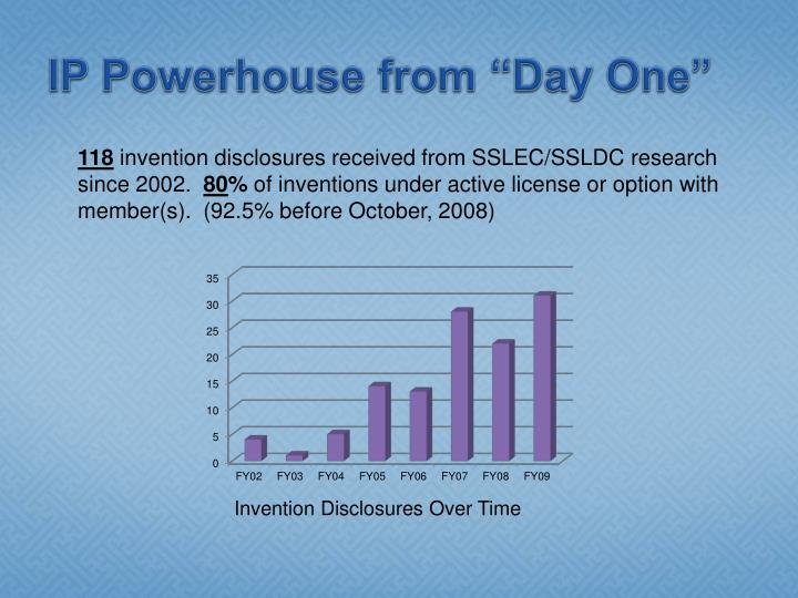 """IP Powerhouse from """"Day One"""""""