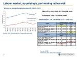 labour market surprisingly performing rather well