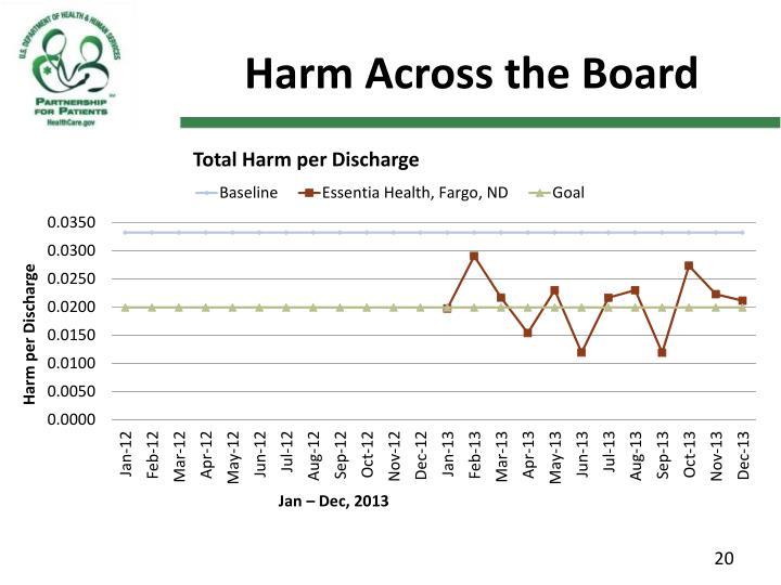 Harm Across the Board