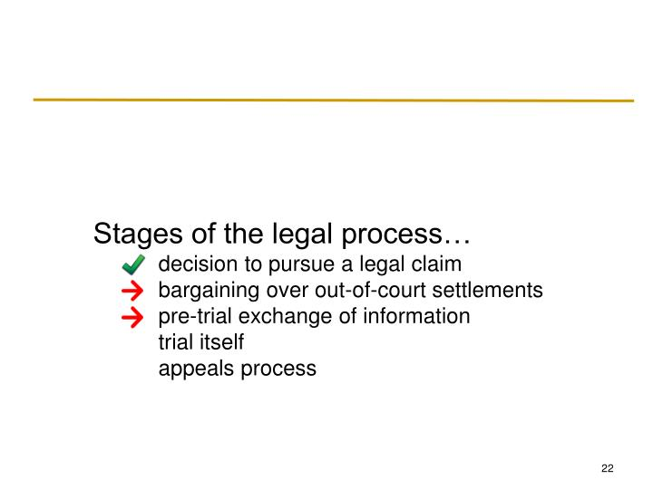 Stages of the legal process…