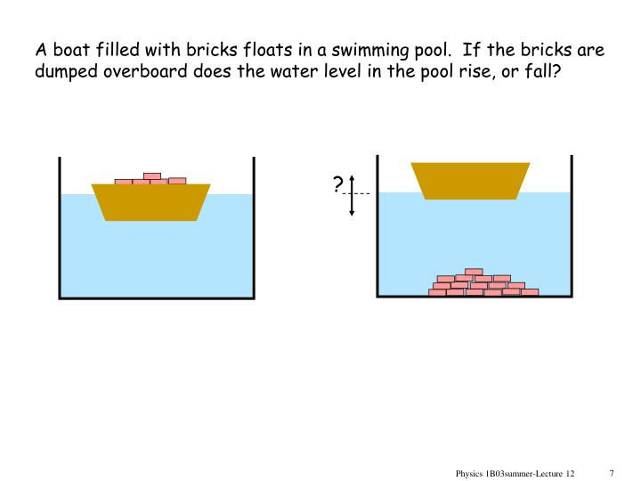 A boat filled with bricks floats in a swimming pool.  If the bricks are dumped overboard does the water level in the pool rise, or fall?