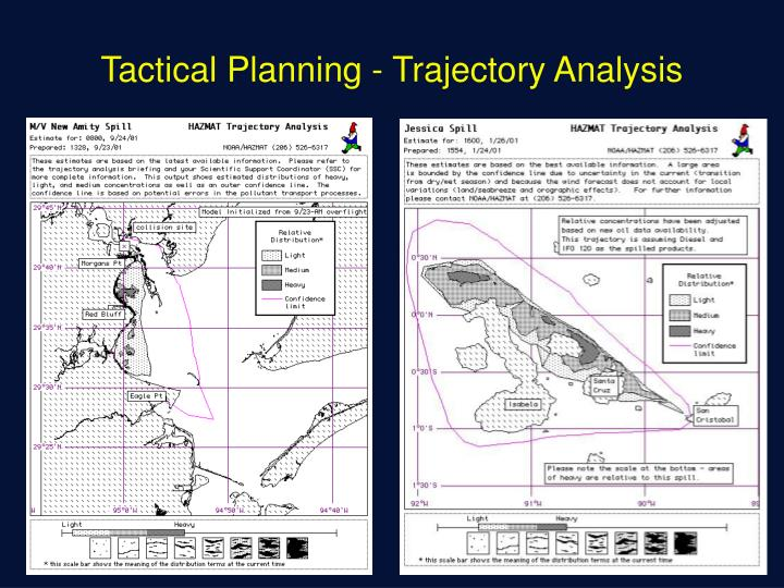 Tactical Planning - Trajectory Analysis