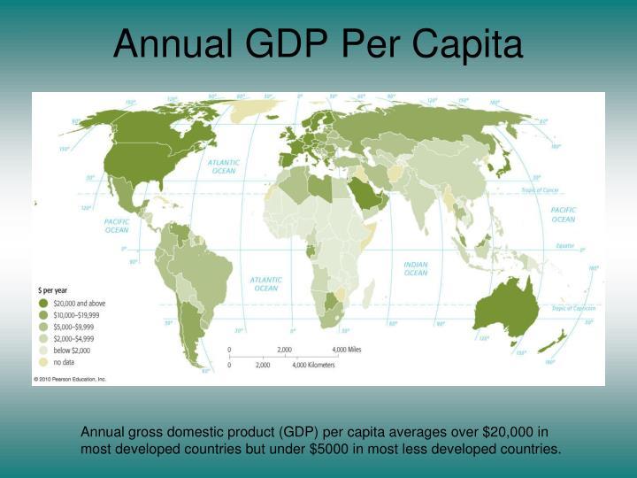 Annual GDP Per Capita