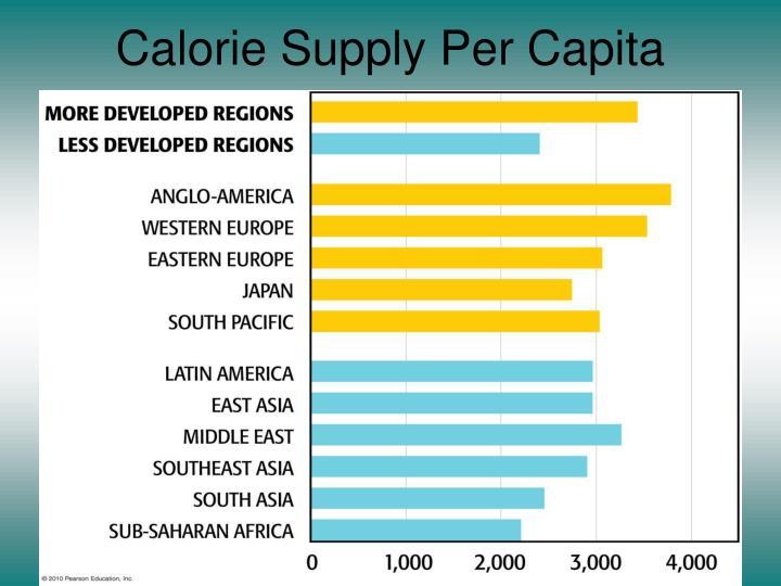 Calorie Supply Per Capita