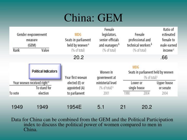 China: GEM