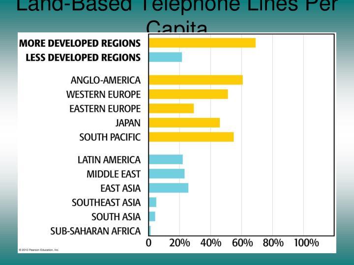 Land-Based Telephone Lines Per Capita