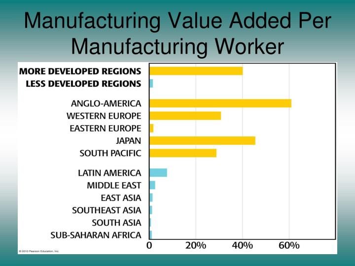 Manufacturing Value Added Per Manufacturing Worker