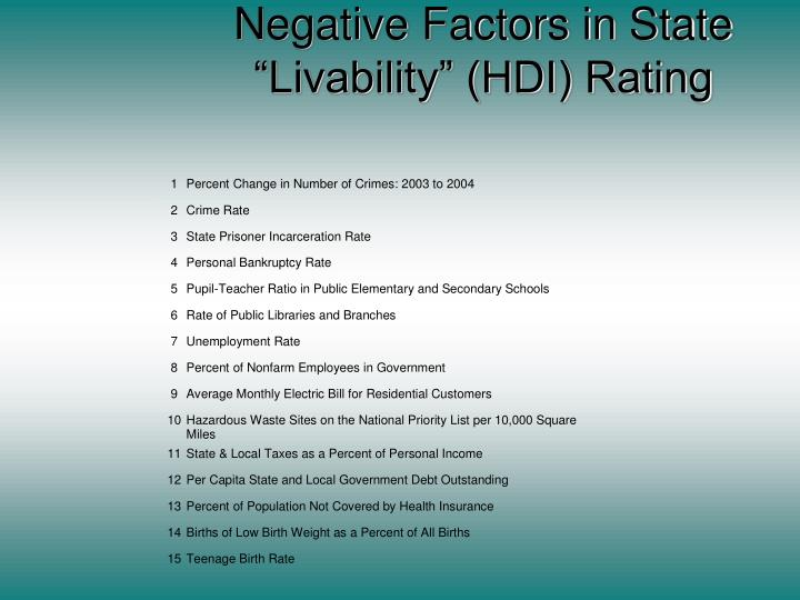 """Negative Factors in State """"Livability"""" (HDI) Rating"""