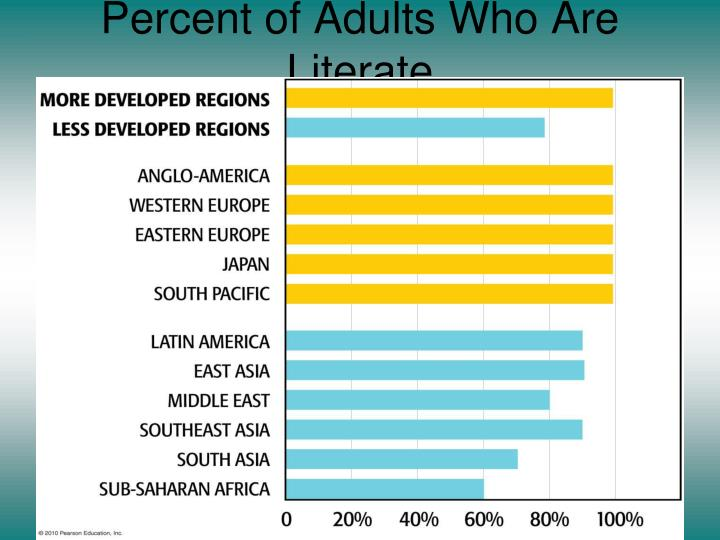 Percent of Adults Who Are Literate