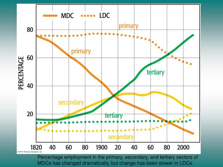 Percentage employment in the primary, secondary, and tertiary sectors of MDCs has changed dramatically, but change has been slower in LDCs.
