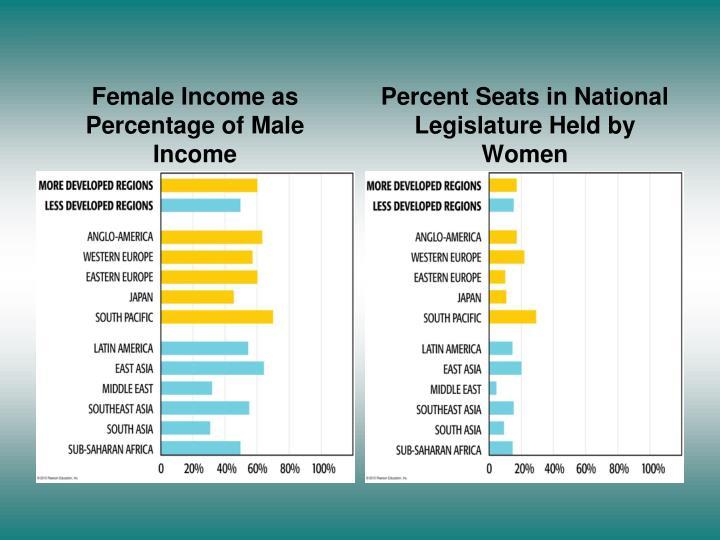 Female Income as Percentage of Male Income