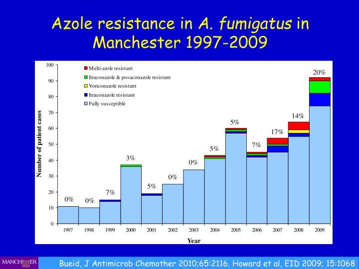 Azole resistance in