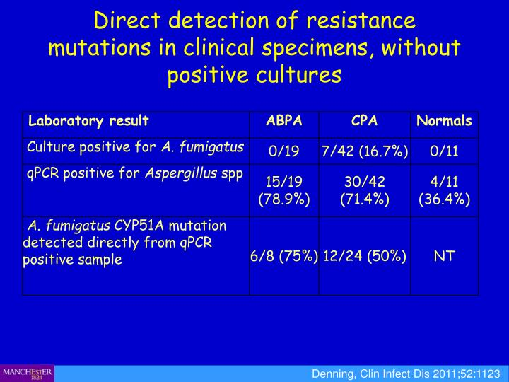 Direct detection of resistance mutations in clinical specimens, without positive cultures