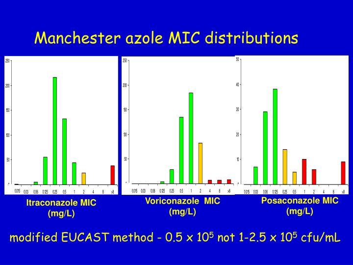 Posaconazole MIC (mg/L)