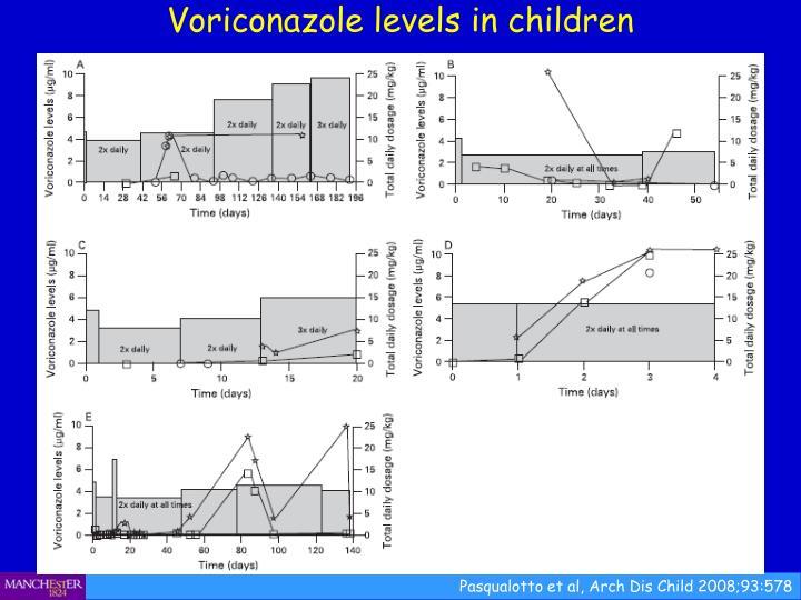 Voriconazole levels in children