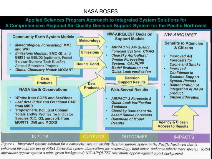 NASA ROSES